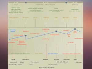 A plot paradigm compilation